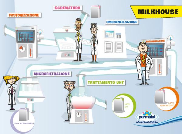 Milkhouse formativa